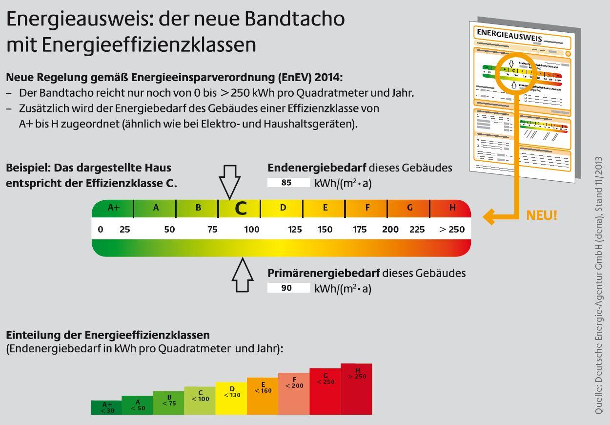 Bildnachweis: Deutsche Energie-Agentur GmbH (dena)